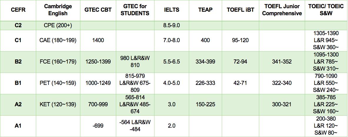 Quy đổi điểm TOEIC TOEFL IELTS